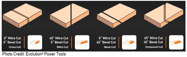Compound bevel types