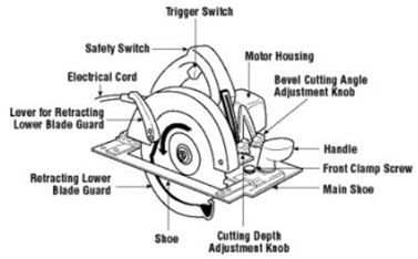 Parts of a typical portable circular saw